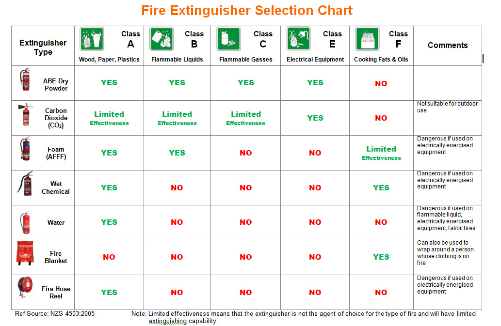 all fire safety wellington fire extinguishers servicing and fire